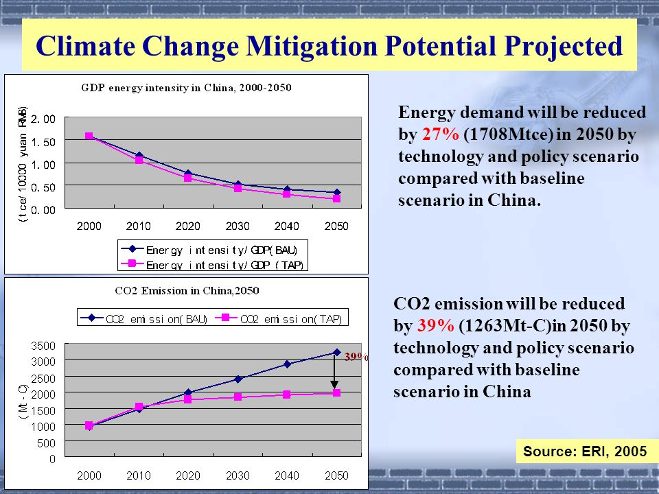 Climate Change Mitigation Potential Projected