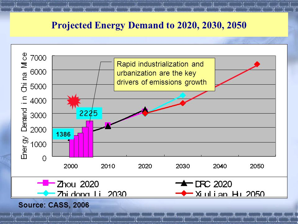 Projected Energy Demand to 2020, 2030, 2050