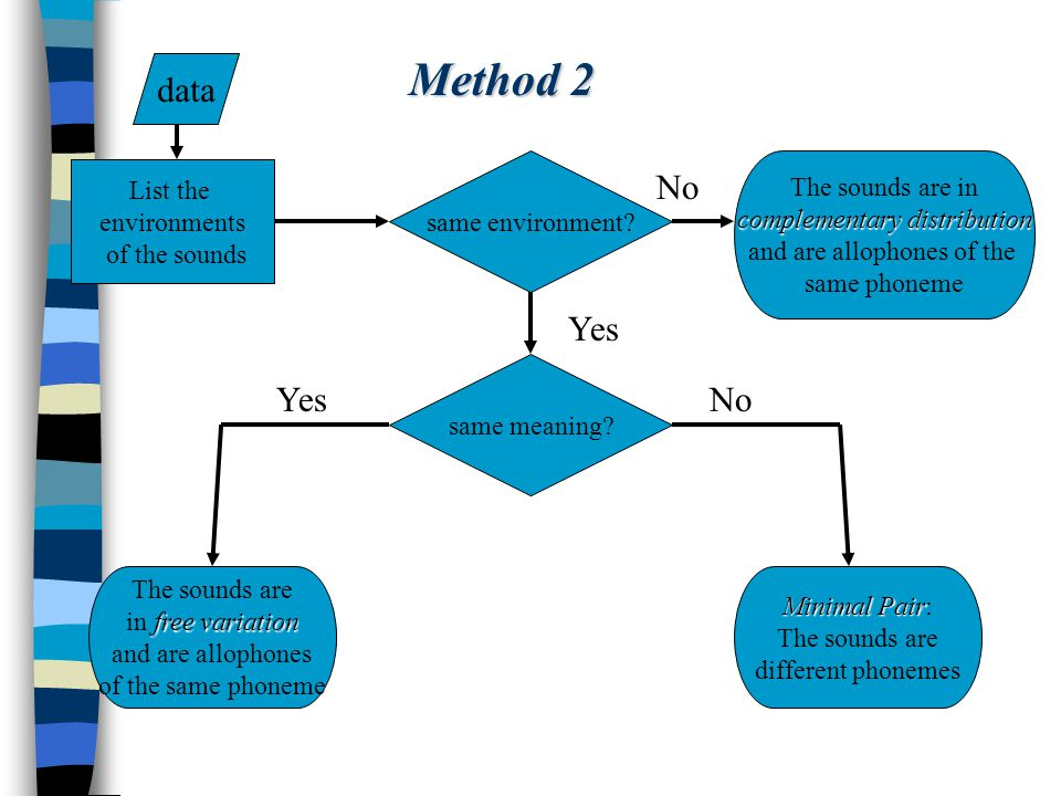 Method 2 data No Yes Yes No The sounds are in List the