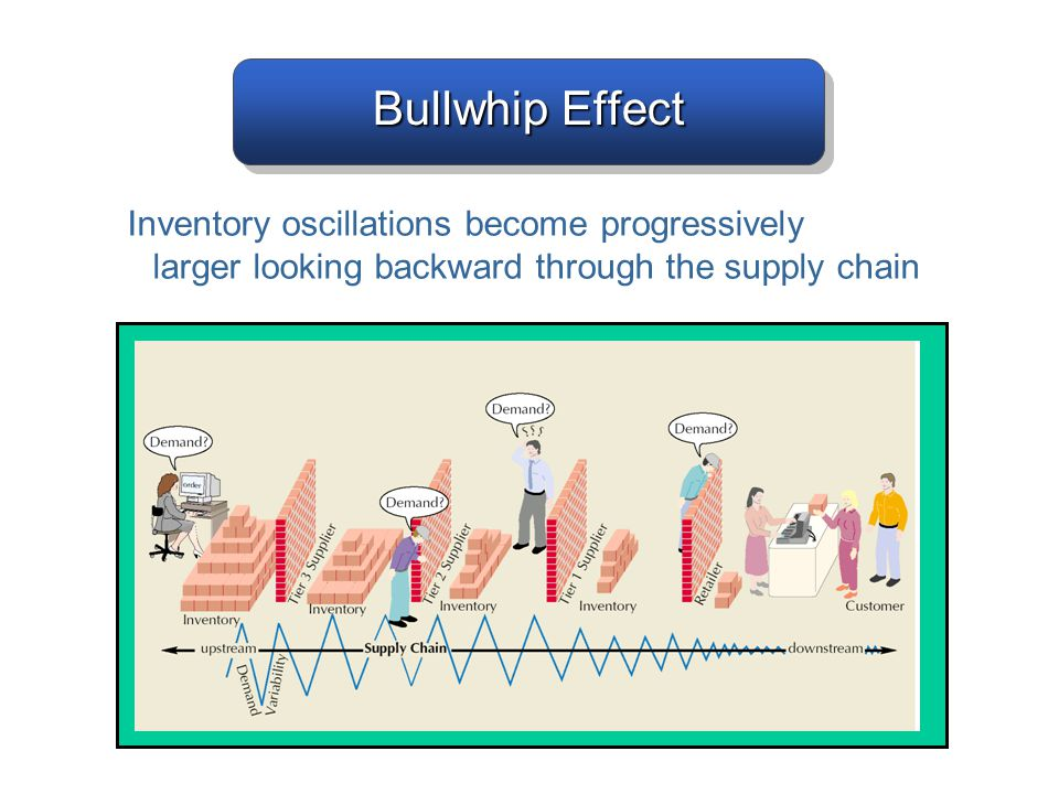 Bullwhip Effect Inventory oscillations become progressively larger looking backward through the supply chain.