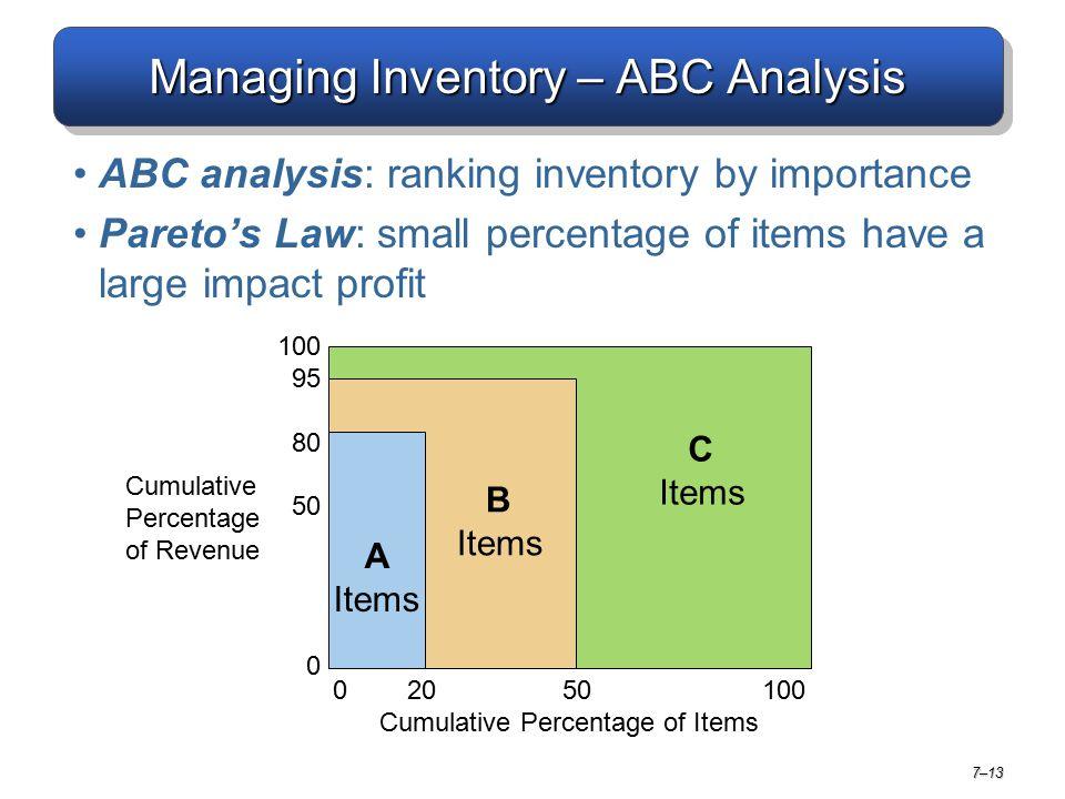 Managing Inventory – ABC Analysis