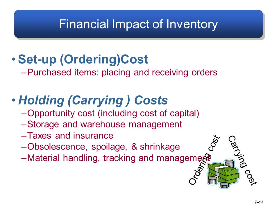 Financial Impact of Inventory