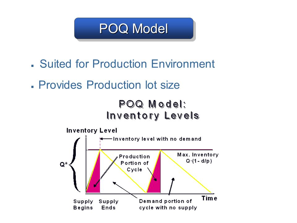 POQ Model ■ Suited for Production Environment