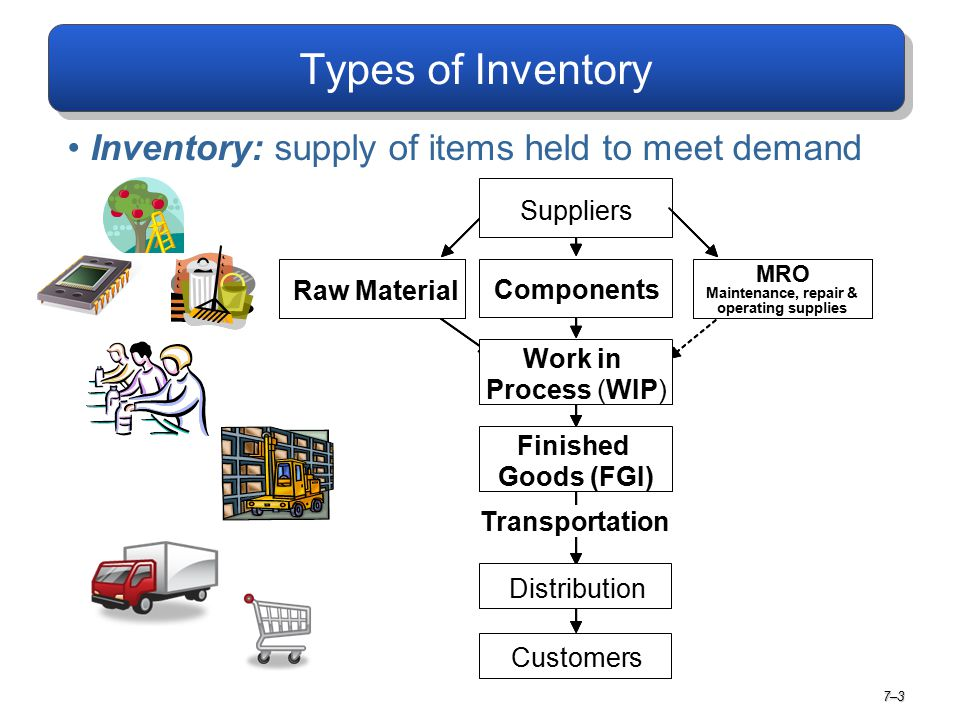 Types of Inventory Inventory: supply of items held to meet demand