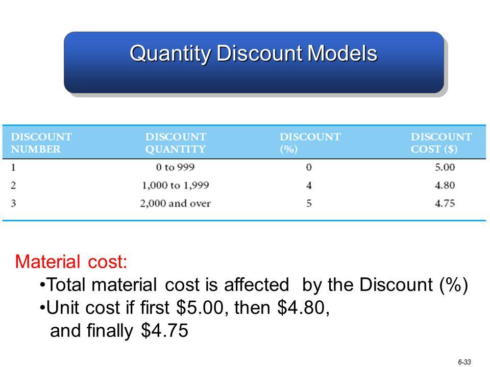 Quantity Discount Models