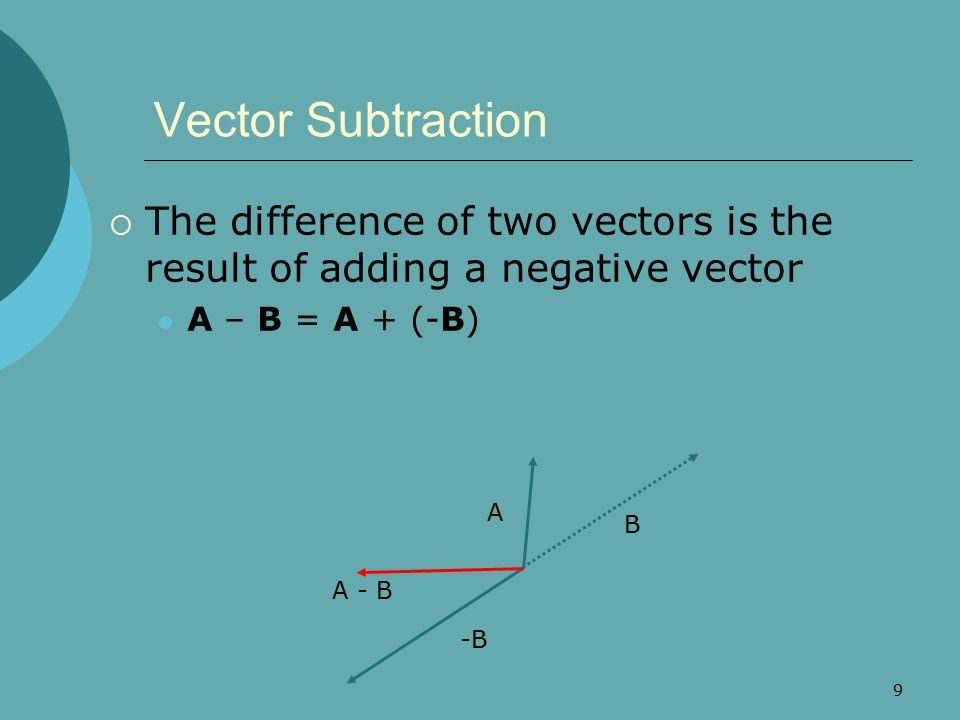 Vector Subtraction The difference of two vectors is the result of adding a negative vector. A – B = A + (-B)
