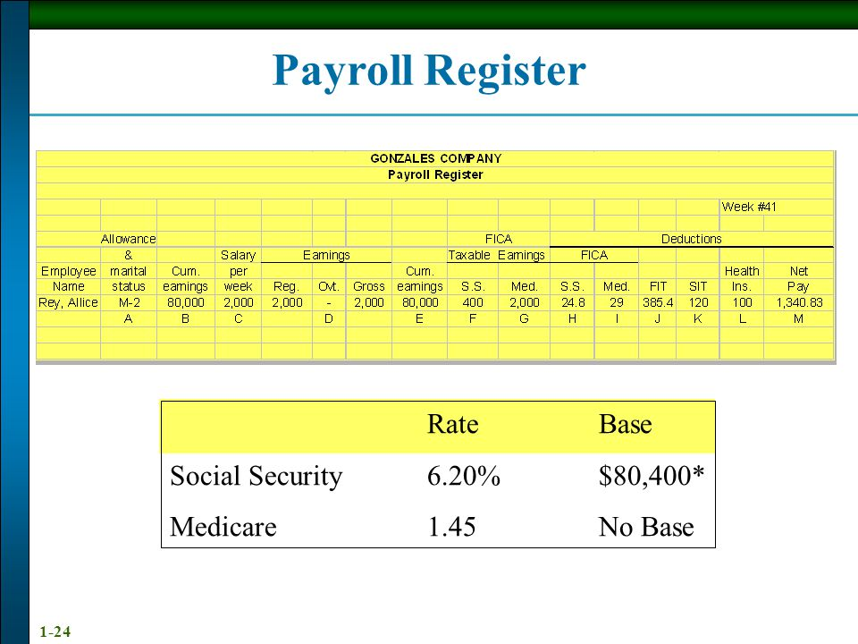Payroll Register Rate Base Social Security 6.20% $80,400*