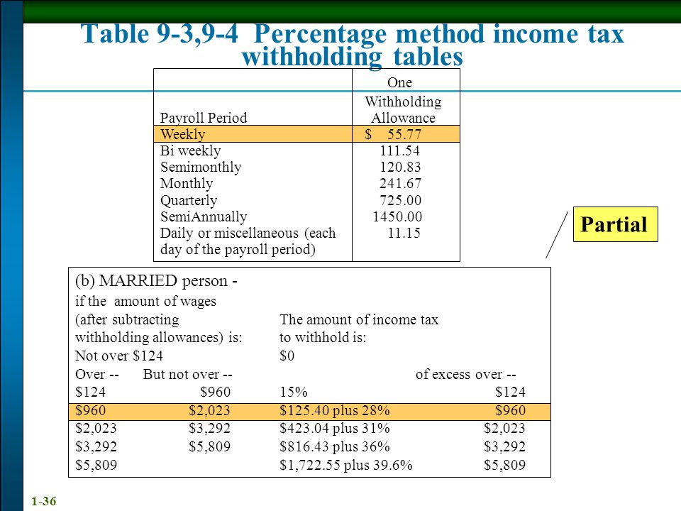 Table 9-3,9-4 Percentage method income tax withholding tables