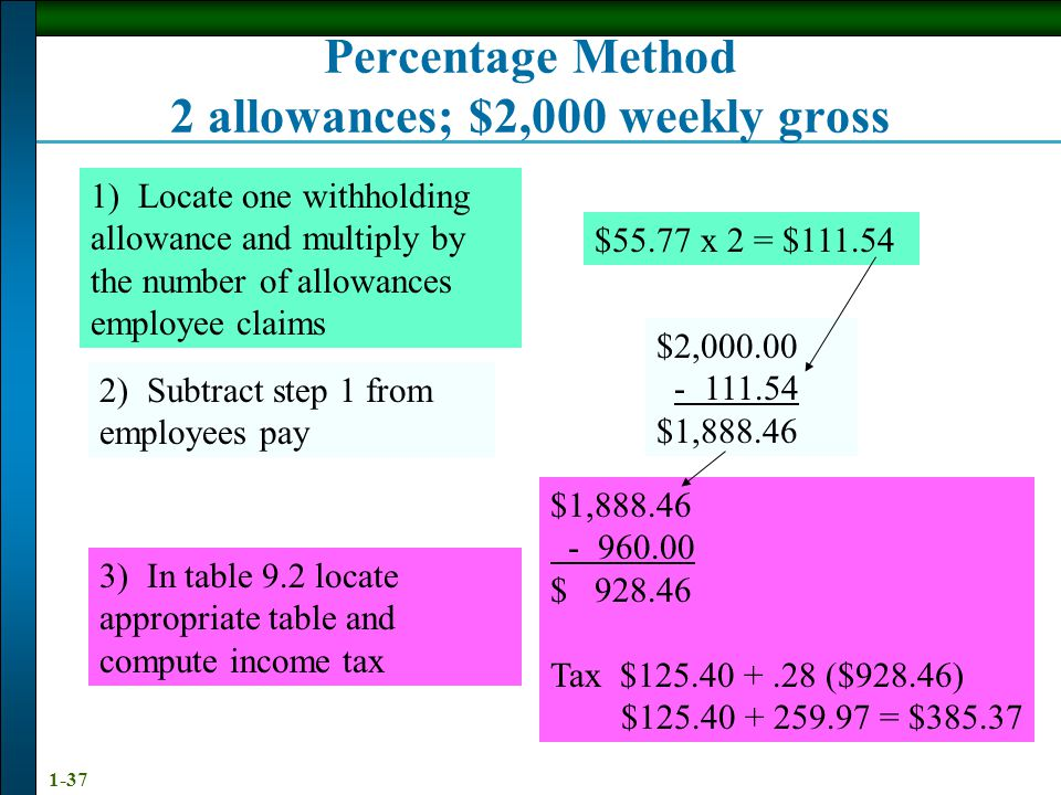 Percentage Method 2 allowances; $2,000 weekly gross