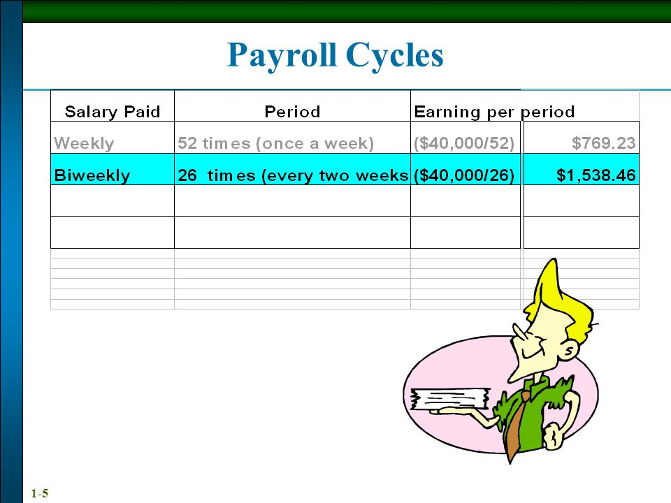 Payroll Cycles