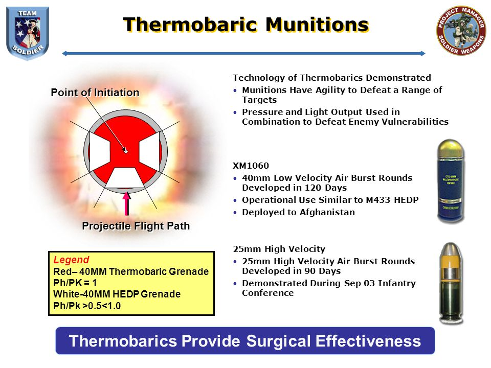 Thermobaric Munitions