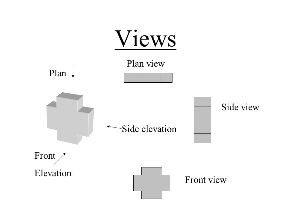 Elevation Plan And Side Views : Super learning day revision notes november ppt video
