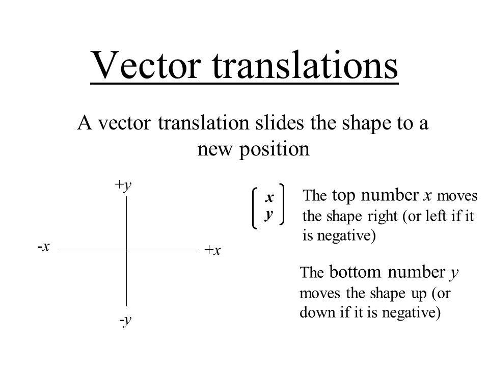 A vector translation slides the shape to a new position
