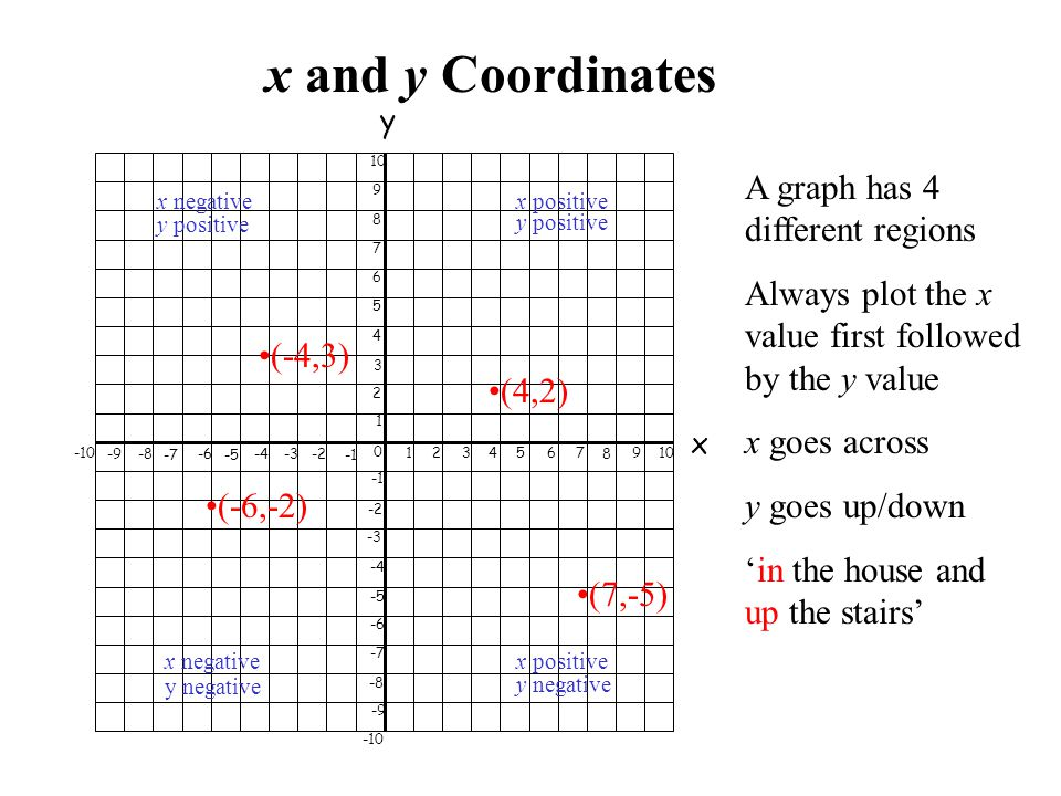 x and y Coordinates A graph has 4 different regions