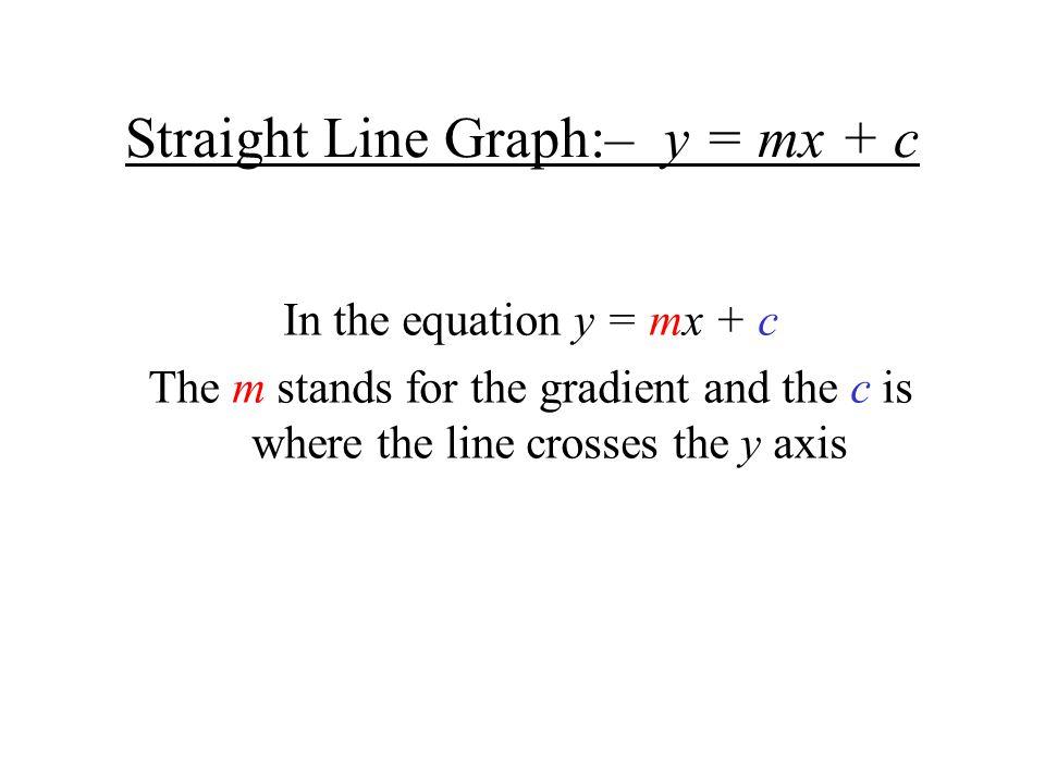 Straight Line Graph:– y = mx + c