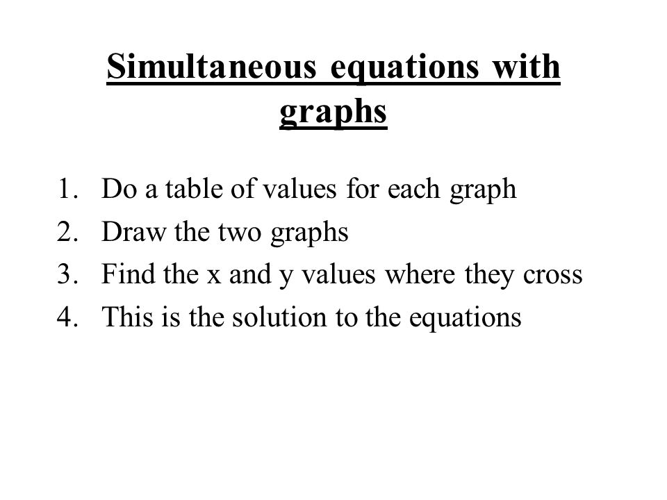 Simultaneous equations with graphs