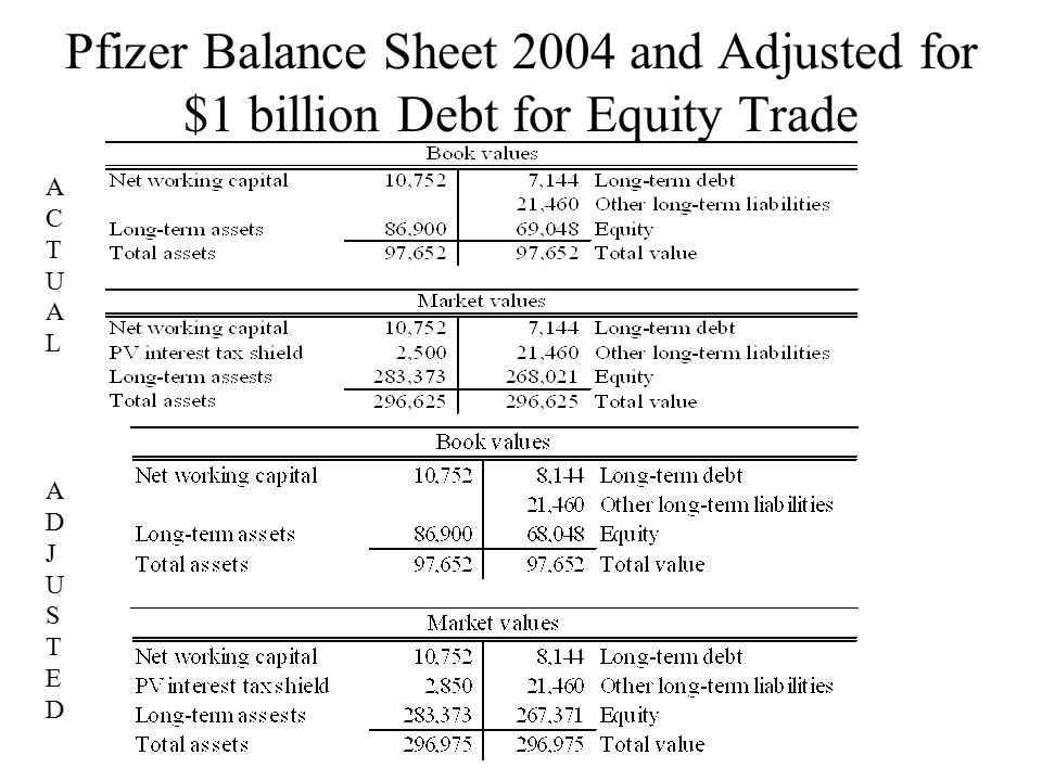 Pfizer Balance Sheet 2004 and Adjusted for $1 billion Debt for Equity Trade