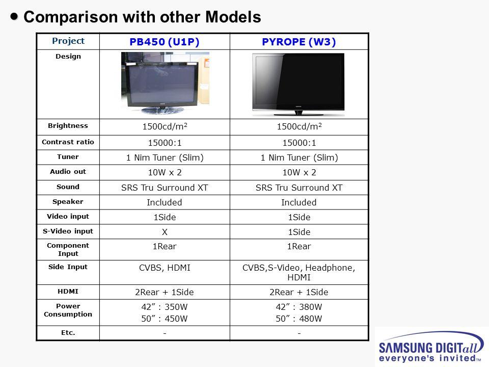 CVBS,S-Video, Headphone, HDMI