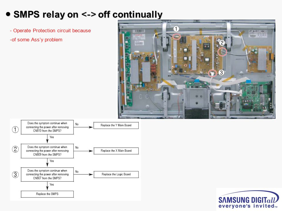 ● SMPS relay on <-> off continually