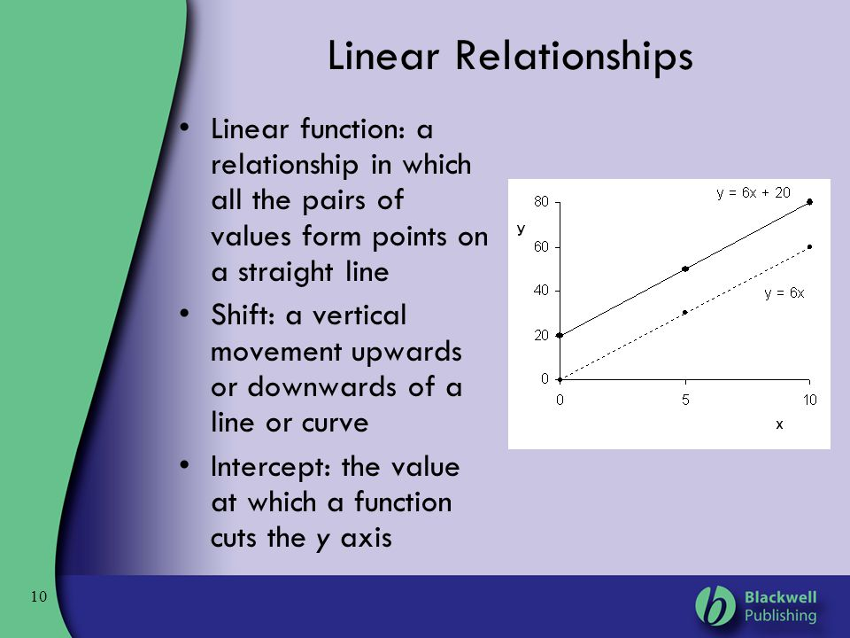 Linear Relationships Linear function: a relationship in which all the pairs of values form points on a straight line.