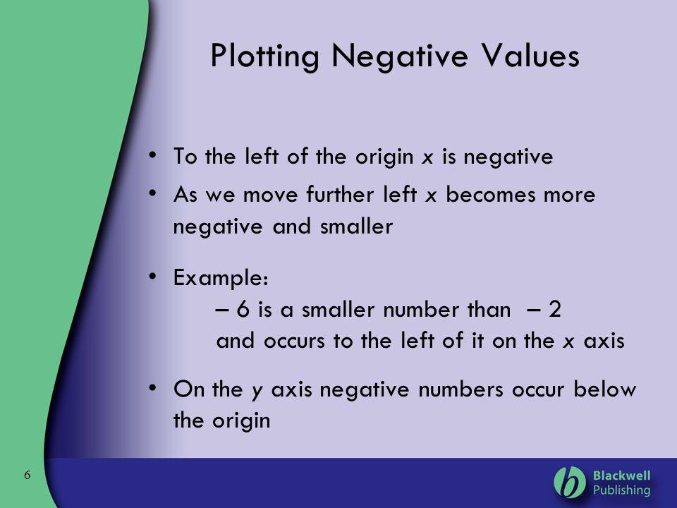 Plotting Negative Values
