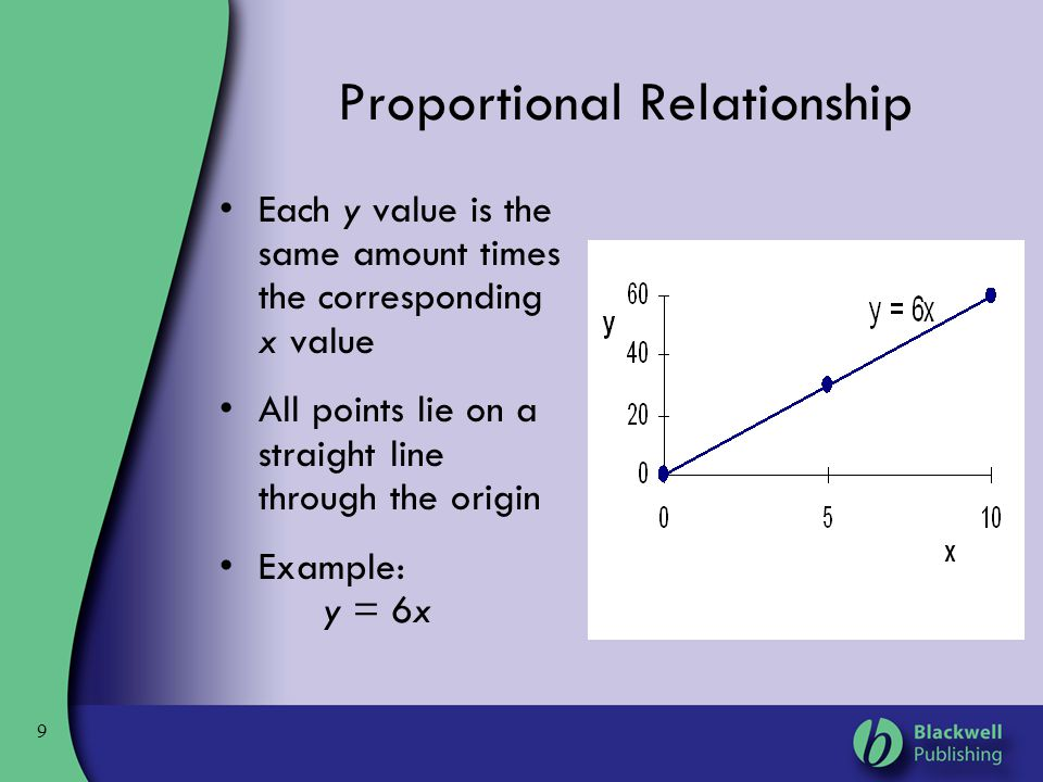 Proportional Relationship