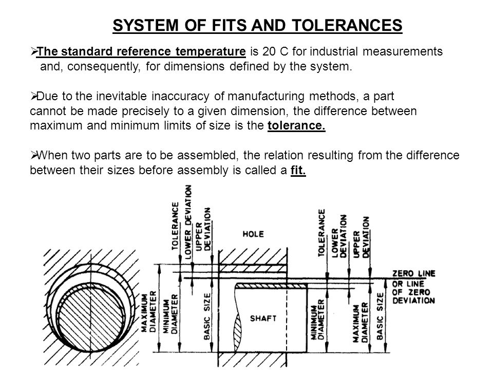 SYSTEM OF FITS AND TOLERANCES