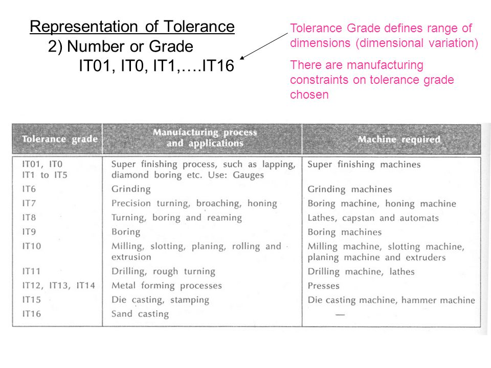 Representation of Tolerance 2) Number or Grade IT01, IT0, IT1,….IT16