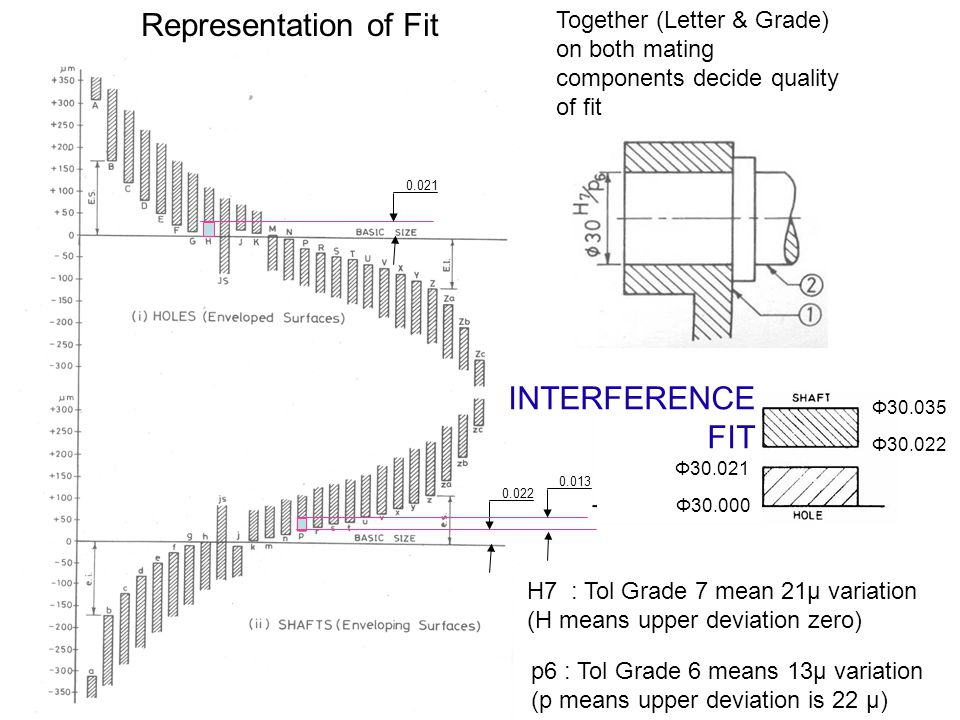 Representation of Fit INTERFERENCE FIT