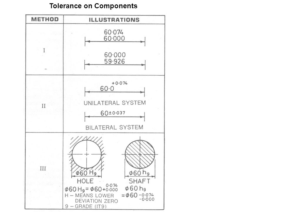 Tolerance on Components