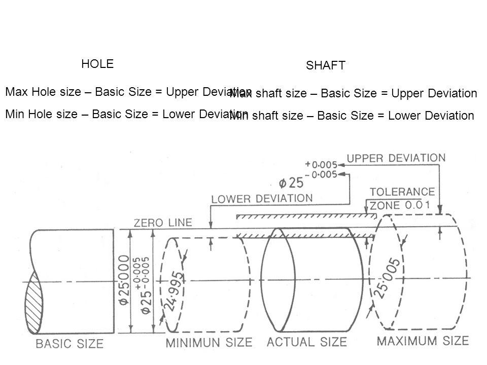 Max Hole size – Basic Size = Upper Deviation