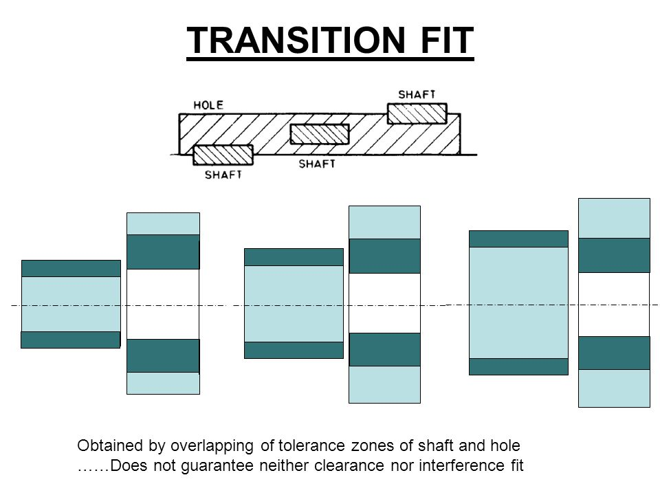 TRANSITION FIT Obtained by overlapping of tolerance zones of shaft and hole ……Does not guarantee neither clearance nor interference fit.