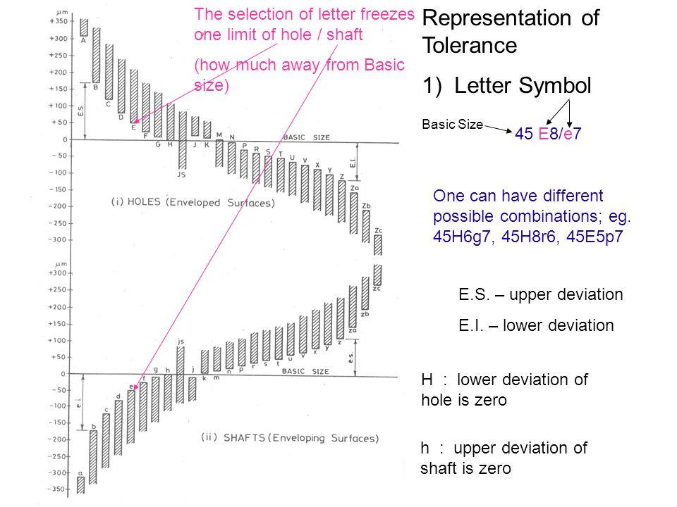 Representation of Tolerance 1) Letter Symbol