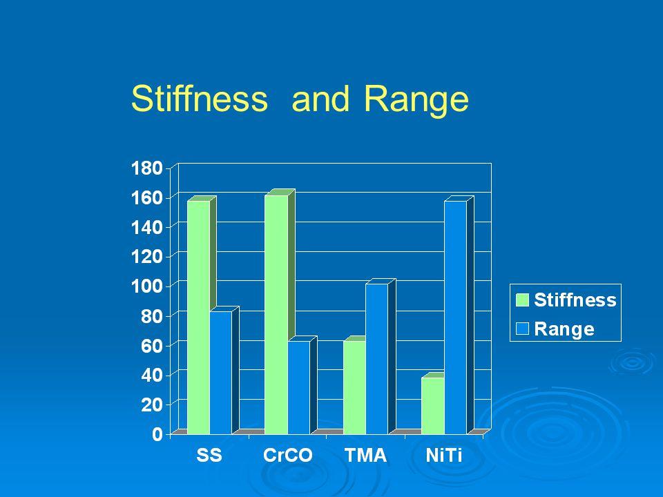 Stiffness and Range