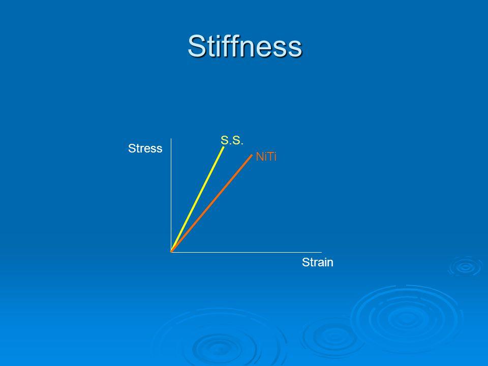 Stiffness S.S. Stress Strain NiTi