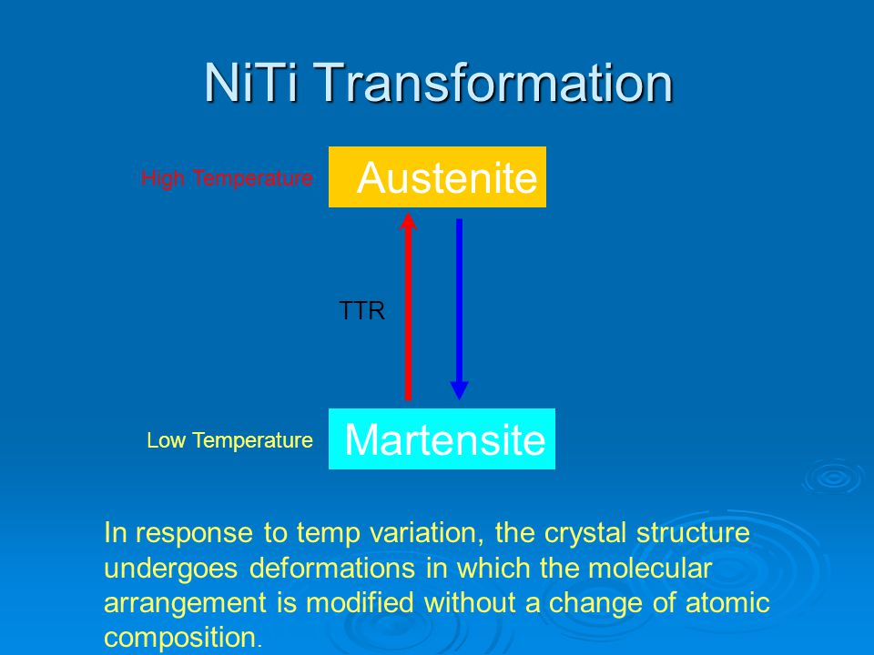NiTi Transformation Austenite Martensite