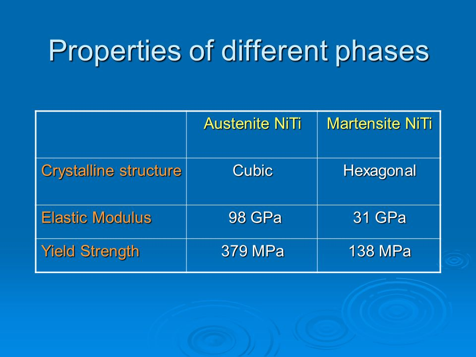 Properties of different phases