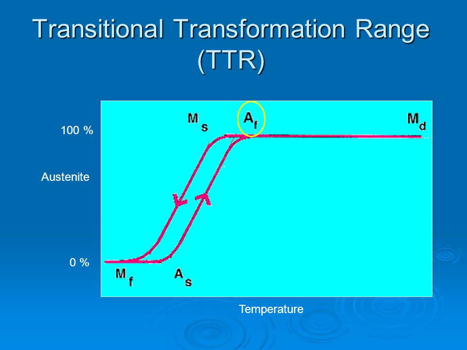 Transitional Transformation Range (TTR)