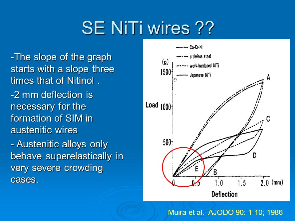 SE NiTi wires -The slope of the graph starts with a slope three times that of Nitinol .