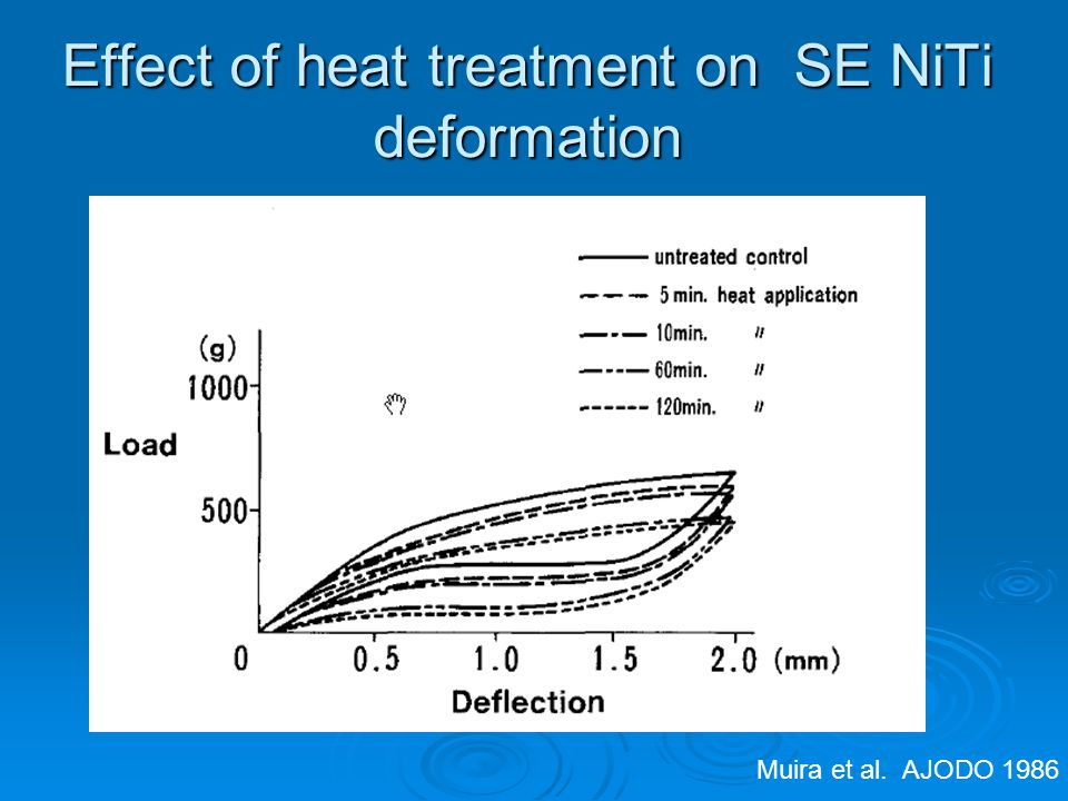 Effect of heat treatment on SE NiTi deformation