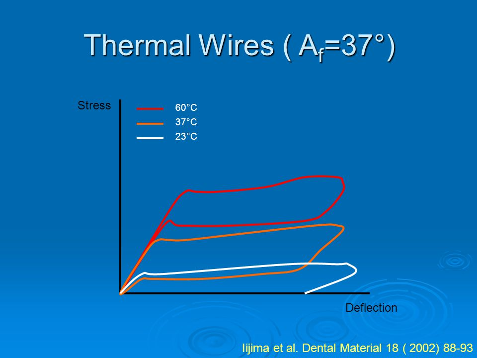 Thermal Wires ( Af=37°) Stress Deflection