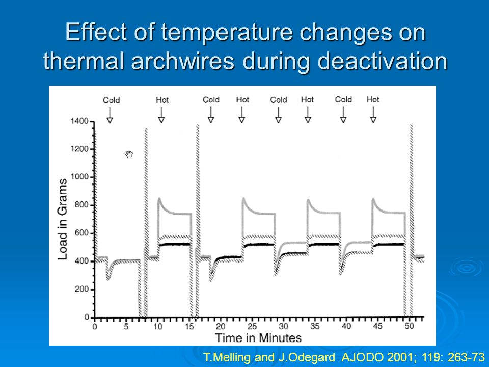 Effect of temperature changes on thermal archwires during deactivation