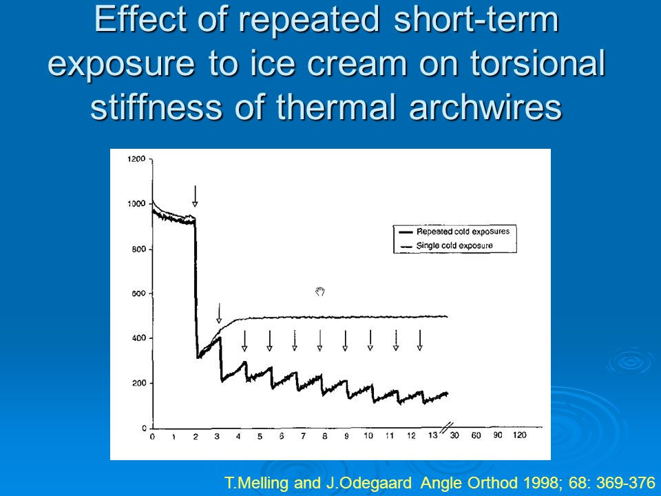 Effect of repeated short-term exposure to ice cream on torsional stiffness of thermal archwires