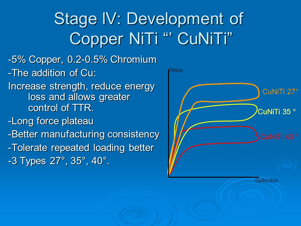 Stage lV: Development of Copper NiTi ' CuNiTi