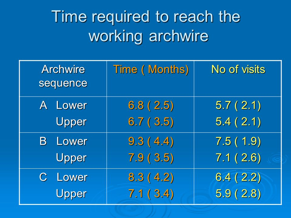 Time required to reach the working archwire