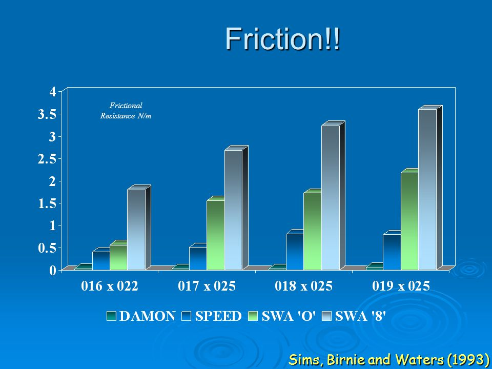 Frictional Resistance N/m