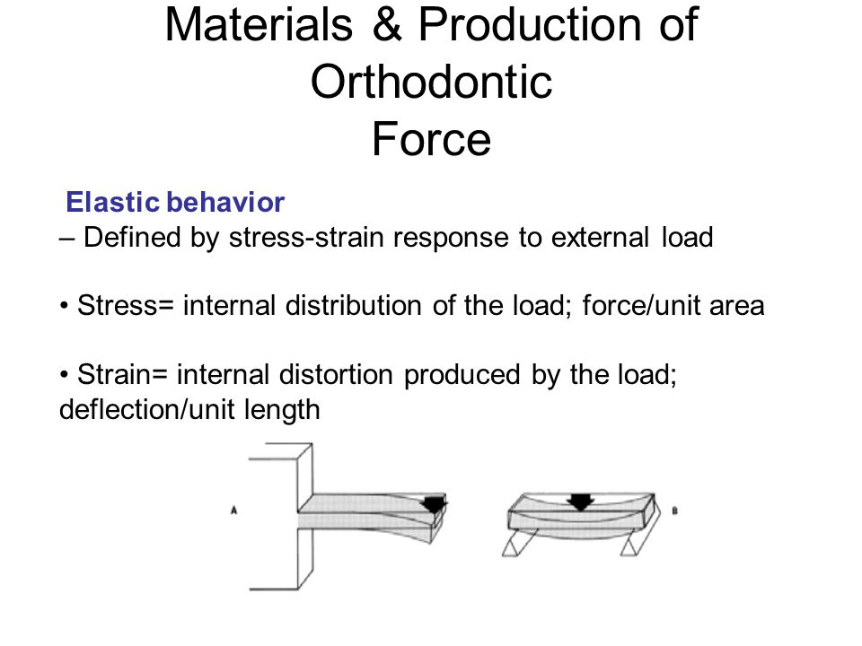 Materials & Production of Orthodontic Force