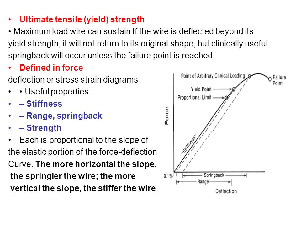 Ultimate tensile (yield) strength