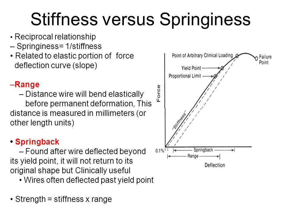 Stiffness versus Springiness