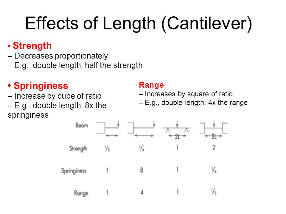 Effects of Length (Cantilever)